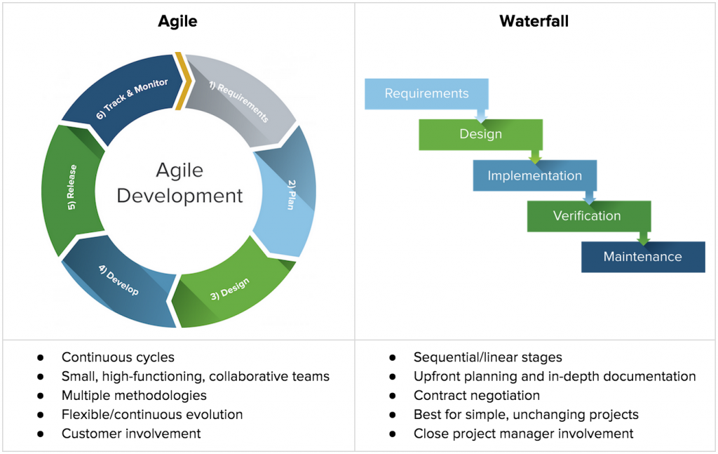 The Why Behind Agile Management