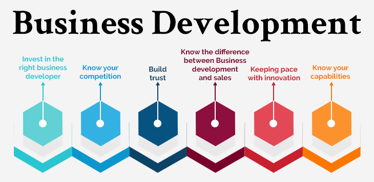Business Development Strategies & How To Improve Them